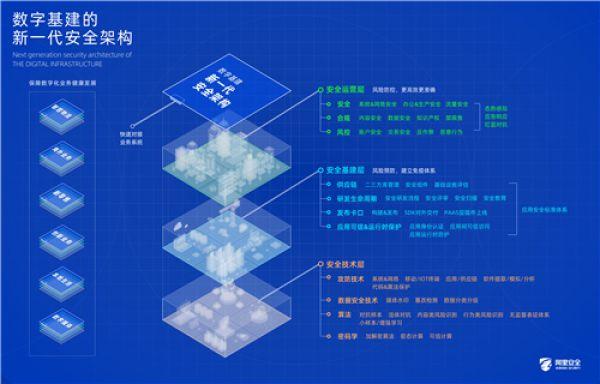Alibaba Rilis Sistem Keamanan Digital Generasi Baru